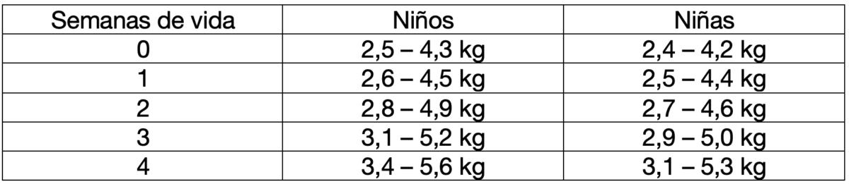 Ganancia de peso del recién nacido