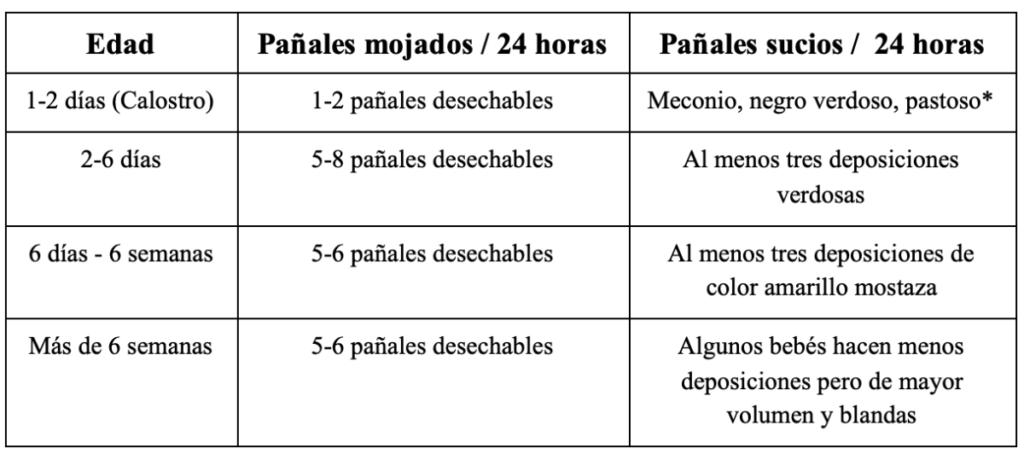 tabla número de pañales por edad